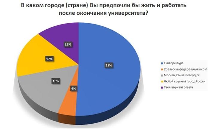 Карьерные ориентации студентов Уральского федерального университета в 2018 году