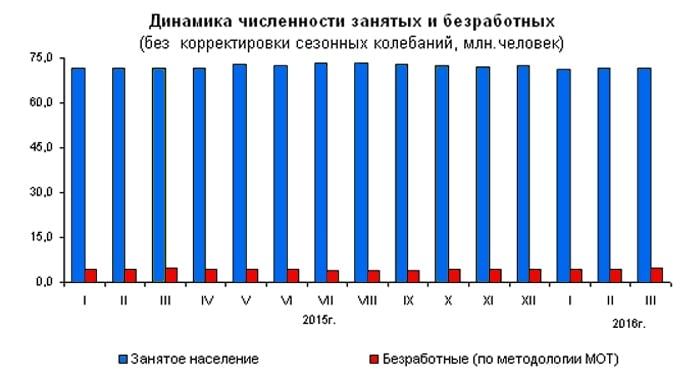 Исследование молодёжного рынка труда Свердловской области в 2010 - 2016 годах