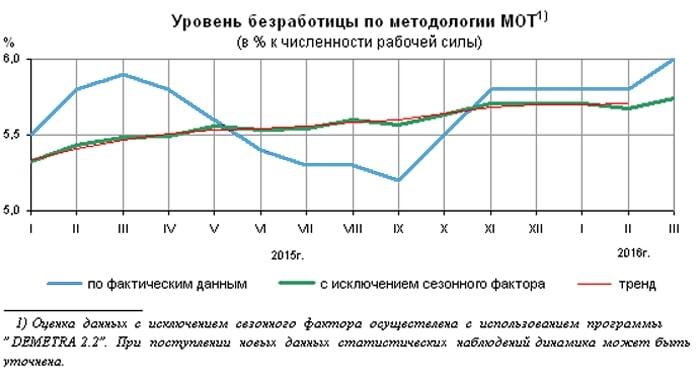 Исследование молодёжного рынка труда Свердловской области