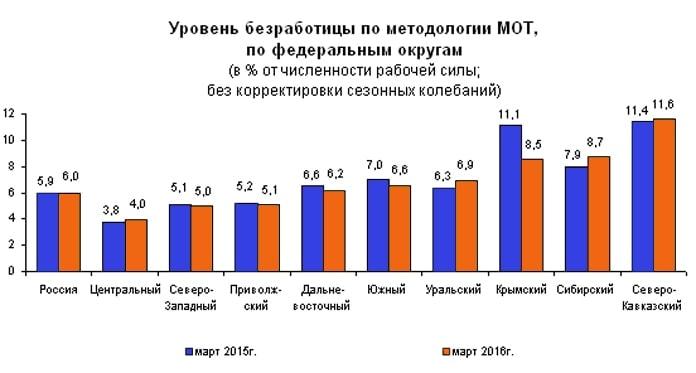Молодёжный рынок труда Свердловской области