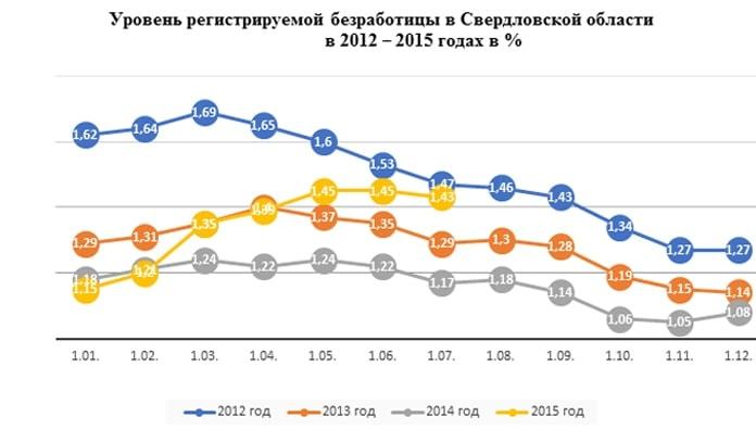 Безработица в Свердловской области