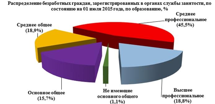 Исследование безработицы в Свердловской области