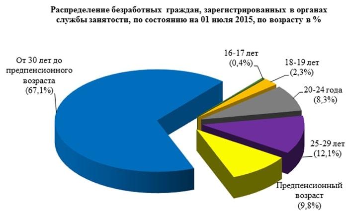 Рынок труда в Свердловской области