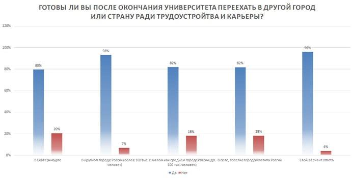 Влияние основного места жительства на готовность к переезду (%)