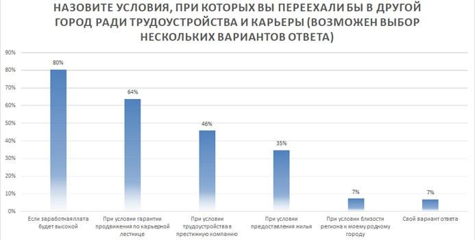 Распределение факторов, влияющих на положительное решение о переезде (%)