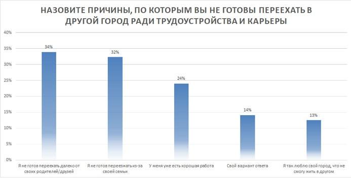 Распределение факторов, влияющих на отрицательное решение о переезде (%)
