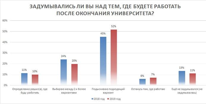 Динамика профессиональных планов (в %)